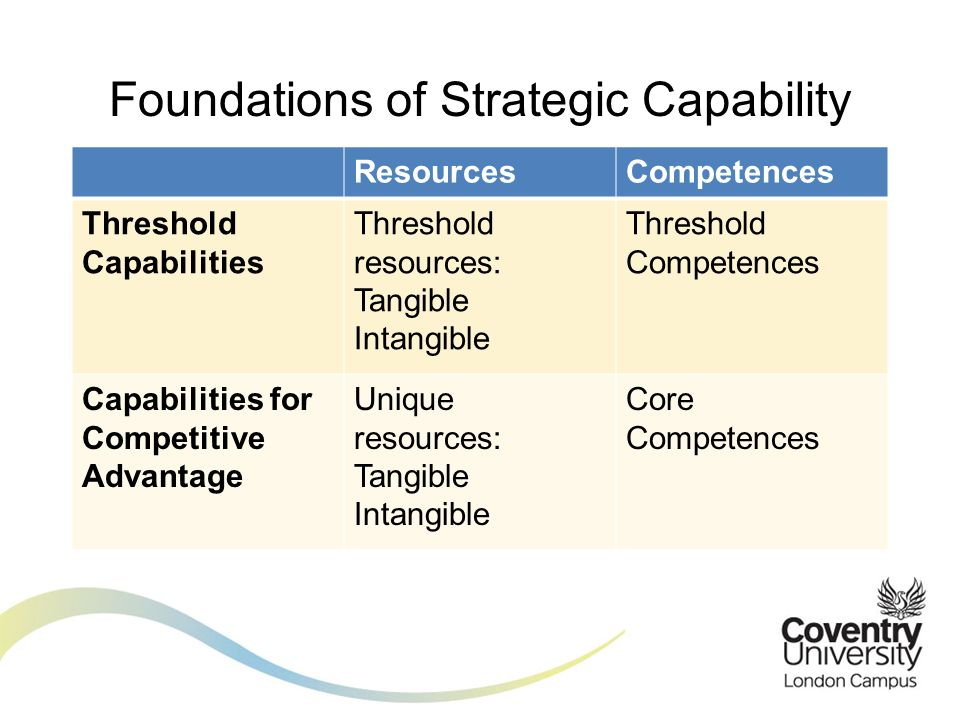 strategic capability threshold resources and competences distinctive resources and competences essen Selecting a business strategy that details valuable resources and distinctive competencies, strategizing all resources and capabilities and ensuring they are all employed and exploited, and building and regenerating valuable resources and distinctive competencies is key the analysis of resources .