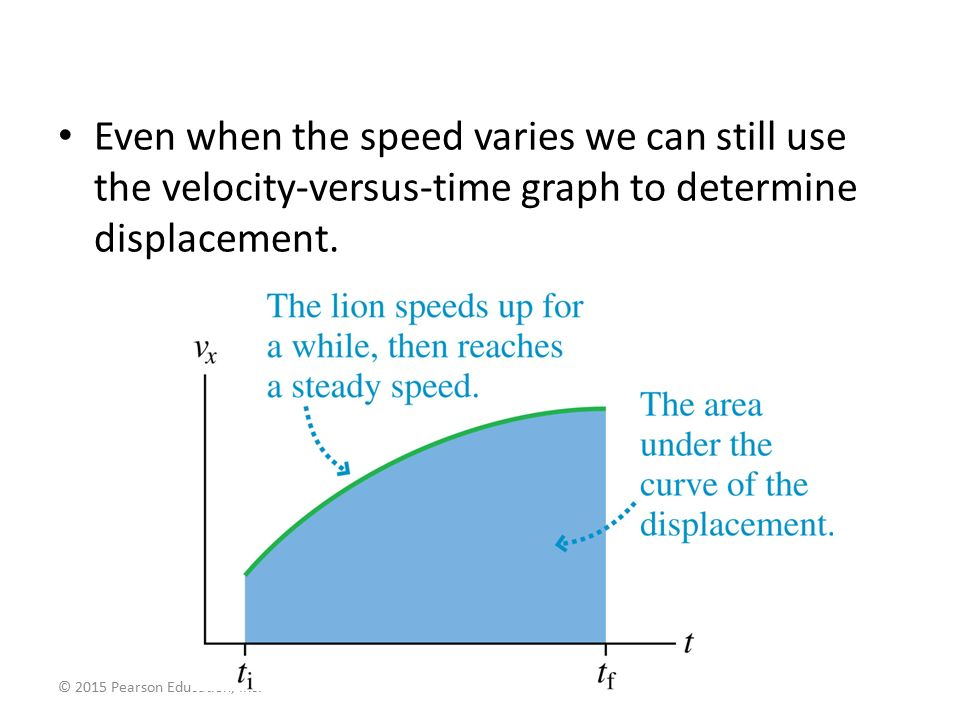 how to use a velocity matrix