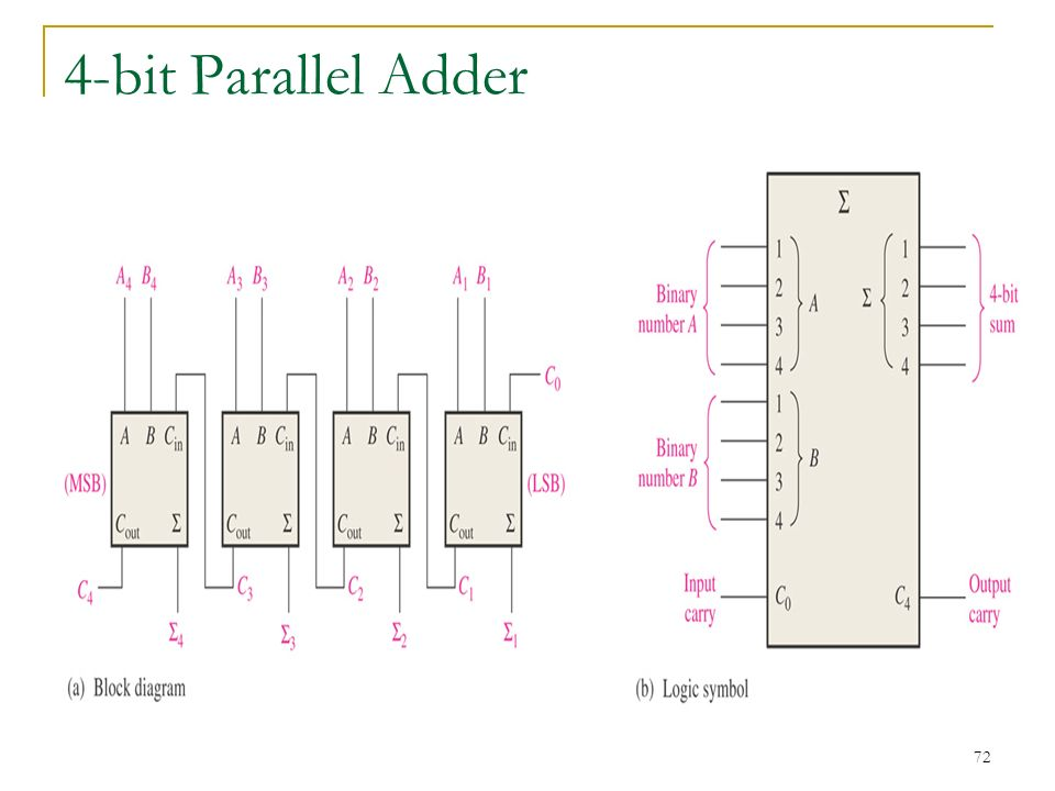 4 Bit Binary Adder Circuit Diagram | 8 Bit Adder Circuit Diagram Kqc Music City Uk