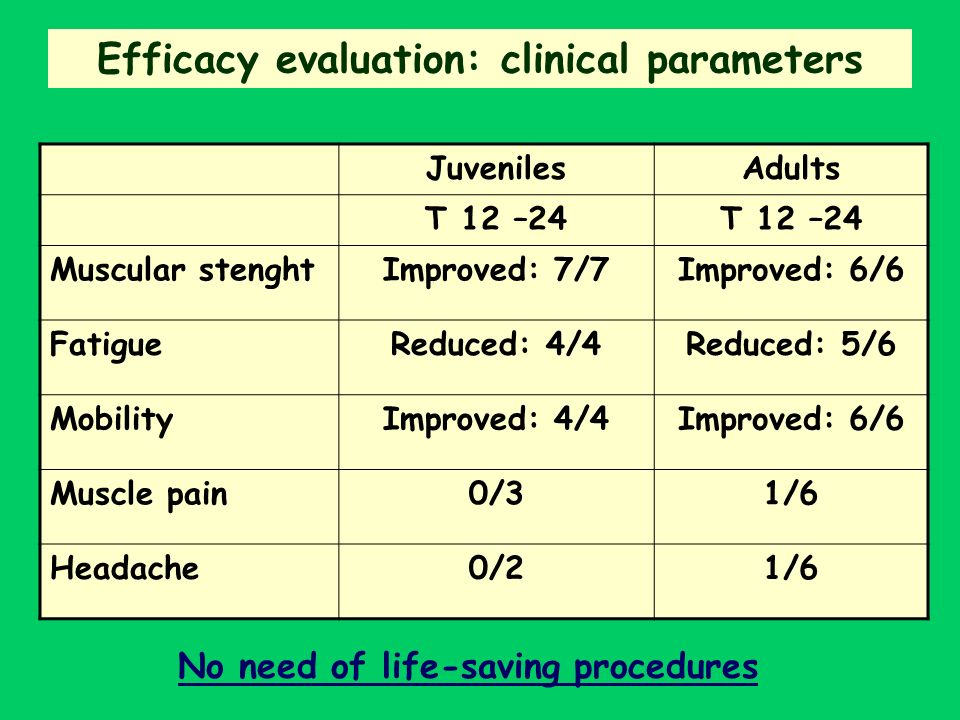 Efficacy evaluation: clinical parameters