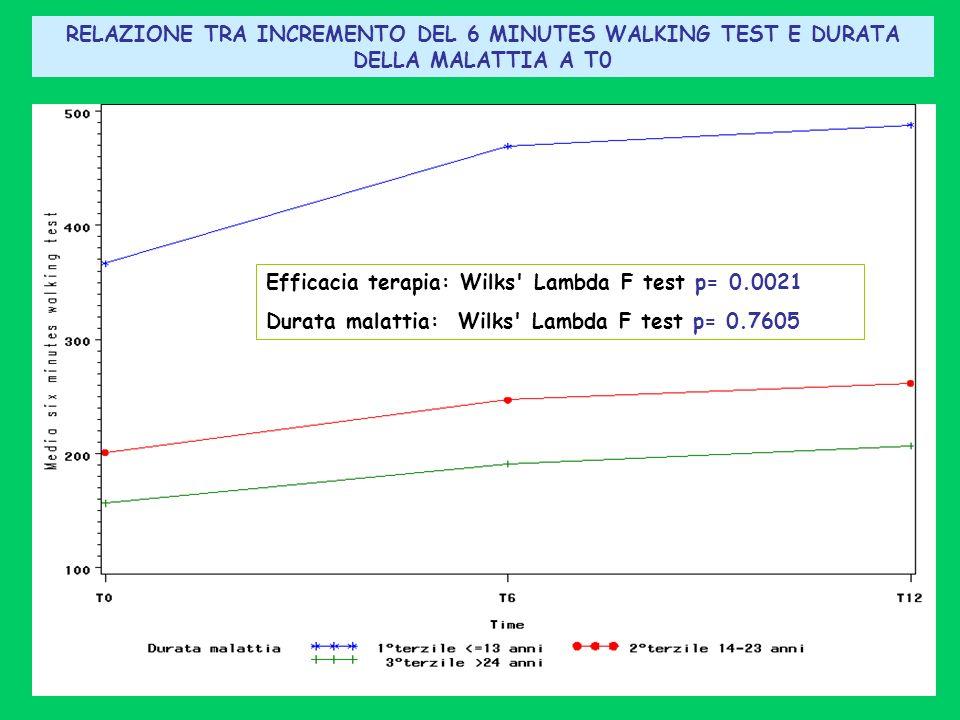 RELAZIONE TRA INCREMENTO DEL 6 MINUTES WALKING TEST E DURATA DELLA MALATTIA A T0