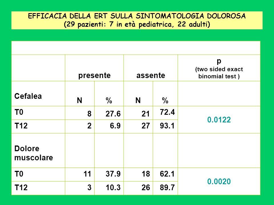 presente assente p Cefalea N % T0 8 27.6 21 72.4 0.0122 T12 2 6.9 27