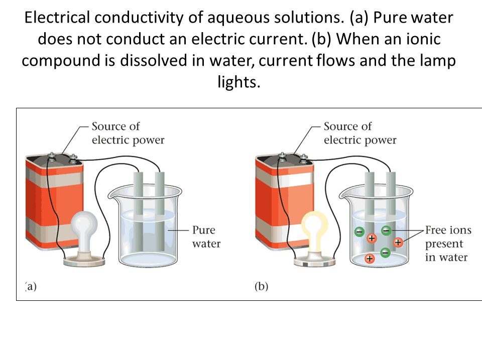 Conductivity Of Water : Chapter part ii notes ppt download