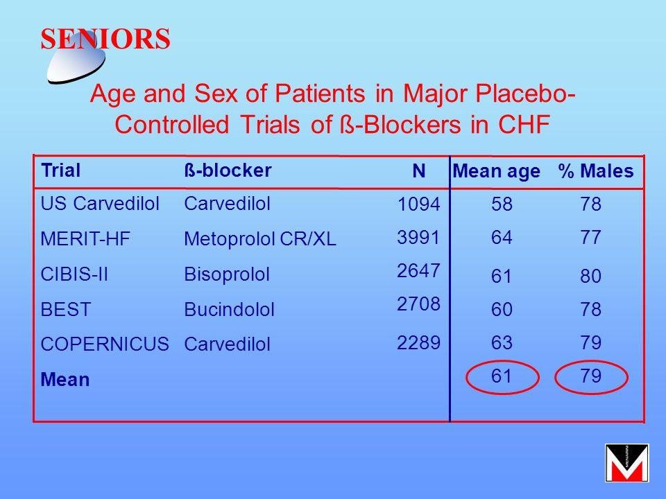 SENIORS Age and Sex of Patients in Major Placebo- Controlled Trials of ß-Blockers in CHF. Trial. ß-blocker.