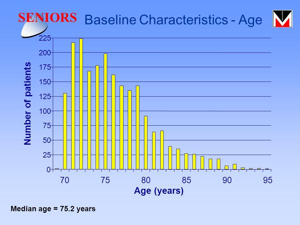 Baseline Characteristics - Age