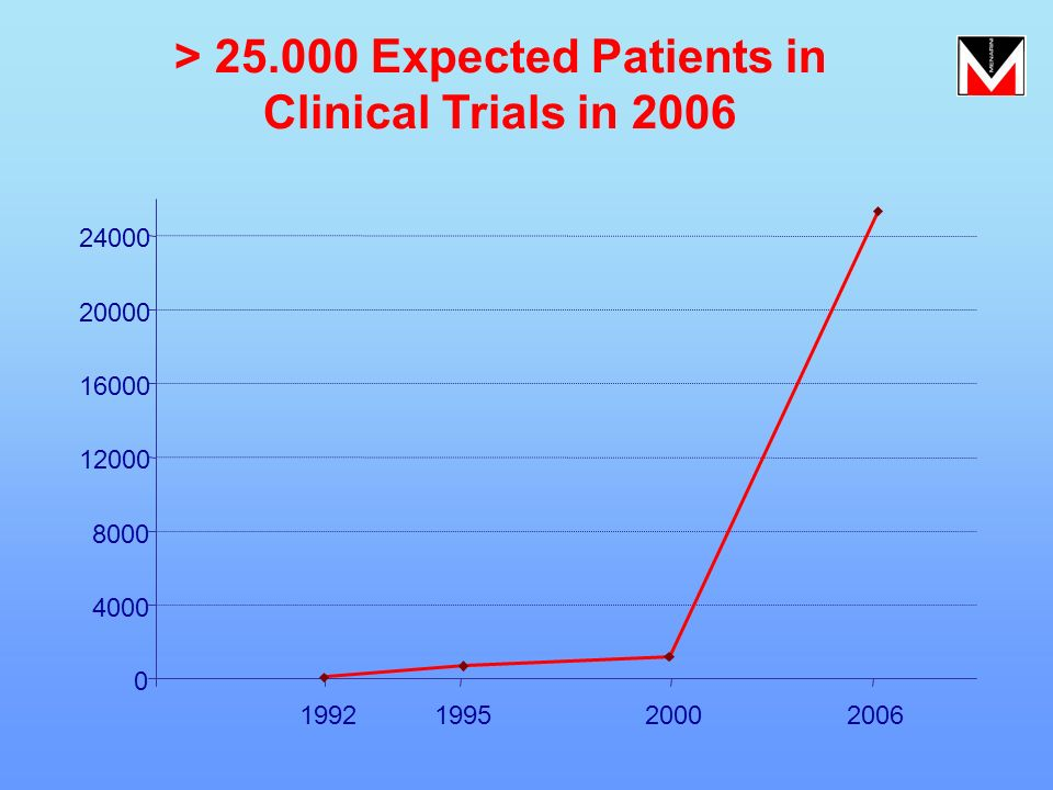 > 25.000 Expected Patients in Clinical Trials in 2006