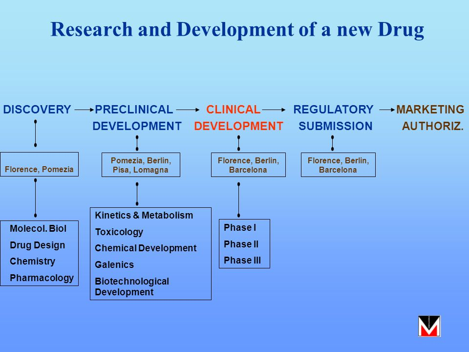 Research and Development of a new Drug