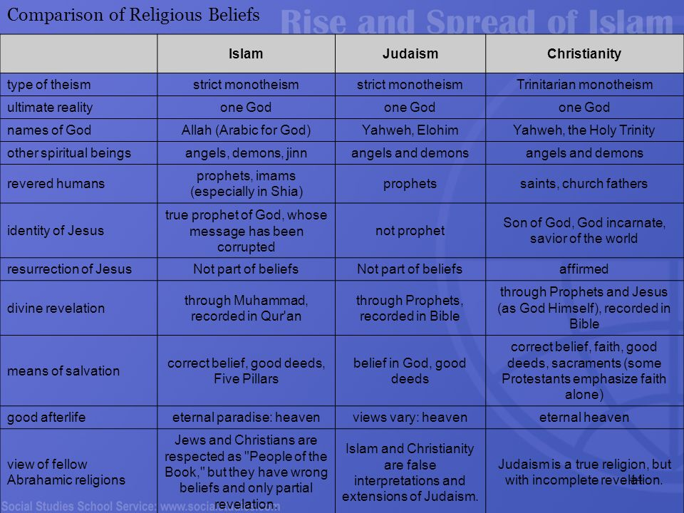 comparing abrahamic religions essays Below is an essay on comparing major religions from anti essays, your source for research papers, essays, and term paper examples comparing major religions christianity, judaism, and islam are often grouped together when it comes to religions because they are so much alike.