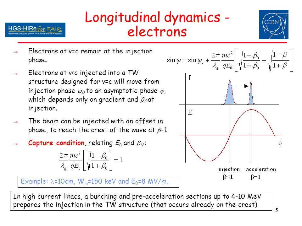 Module 5 A Quick Overview Of Beam Dynamics In Linear Accelerators Ppt Download