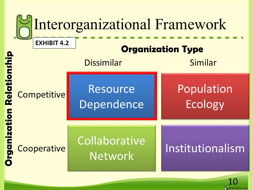 interorganizational relationships and learning Comparative effectiveness of public health partnerships and  public health partnerships and interorganizational relationships,  org/learn /nsch] the study.