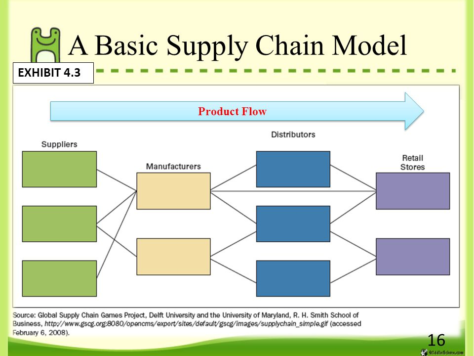 supply chains report structure The unicef supply chain partnerships supply annual report 2016: to download a copy of the annual report in html format (coming soon) click here.