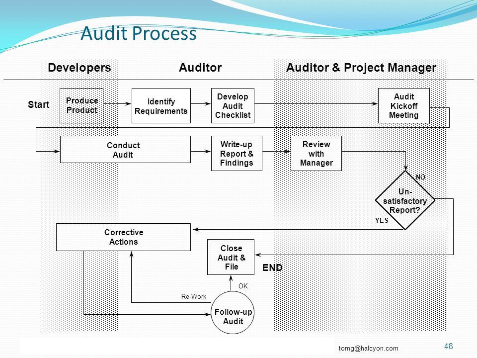 beginning the audit process To be ahead of the curve, treat audit preparation as a year-long process by keeping schedules and reconciliations up-to-date throughout the year, you can reduce the time it takes to prepare for the audit at the end of the year.