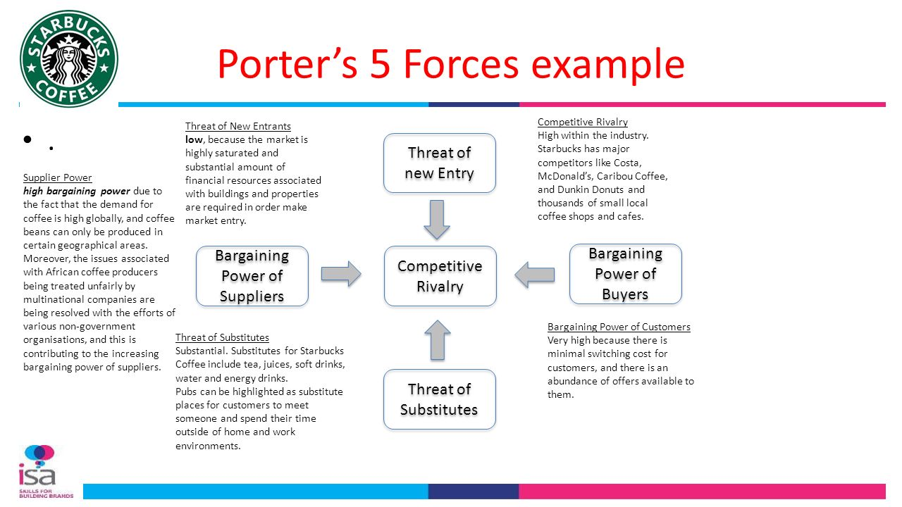 chanel porters 5 forces Porters 5 forces model threat of substitutes high end brands: dior, chanel, bvlgary average brands : l  dove could collaborate with people in the fashion.