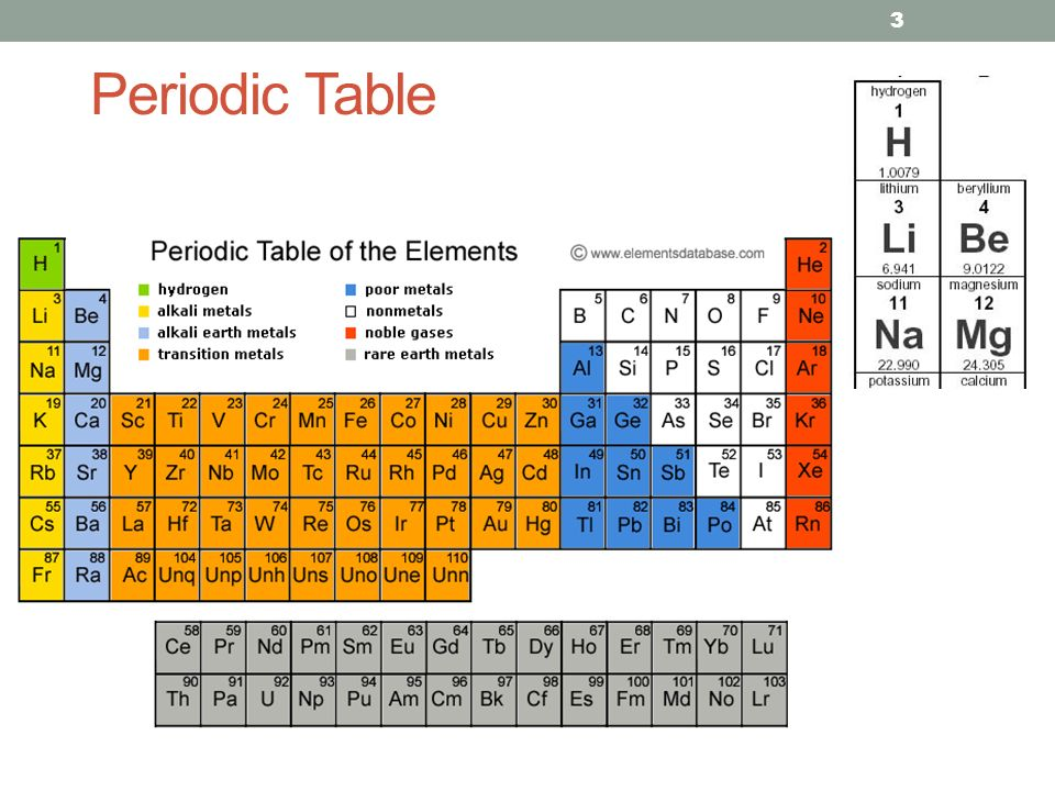 Diagnostic x ray production ppt video online download 3 periodic table urtaz Image collections