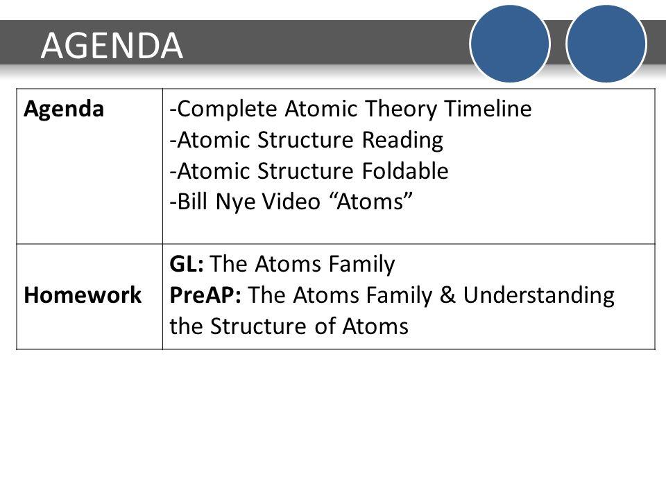 History Of The Atom Timeline Worksheet Best Worksheet – Atoms Family Worksheet