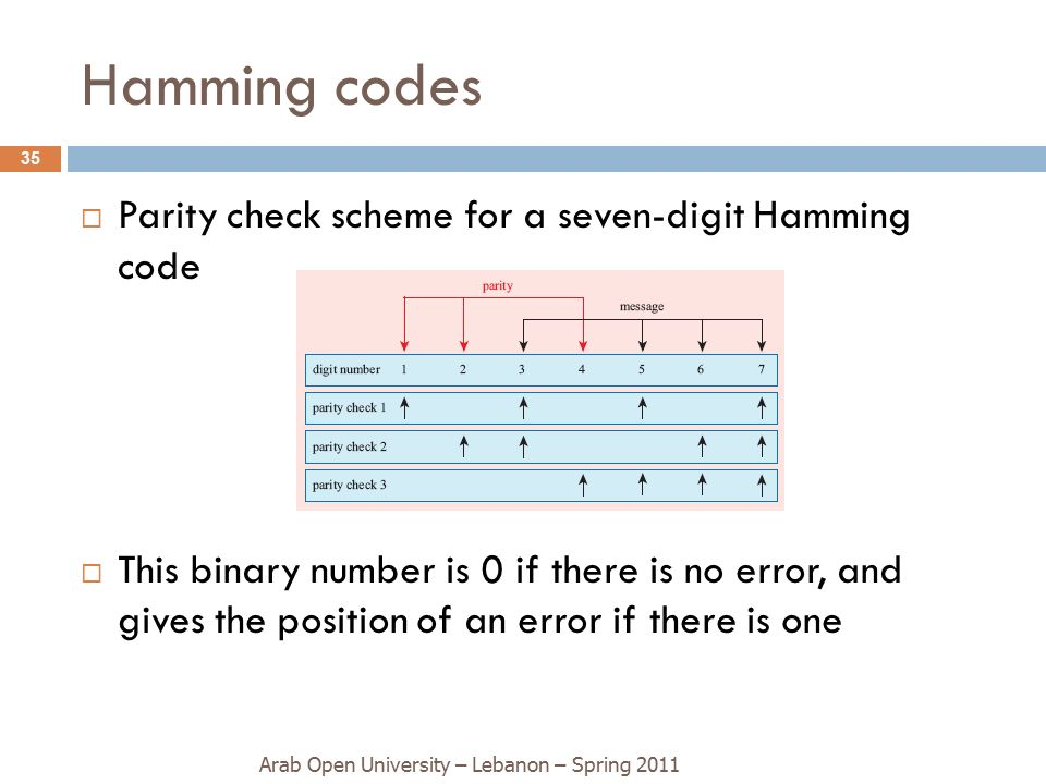 parity check checksum and hamming code Parity check code • commonly used technique for detecting a single flip • define the parity of a bit string w as the parity (even or odd) of the number of 1's in the binary representation of w.
