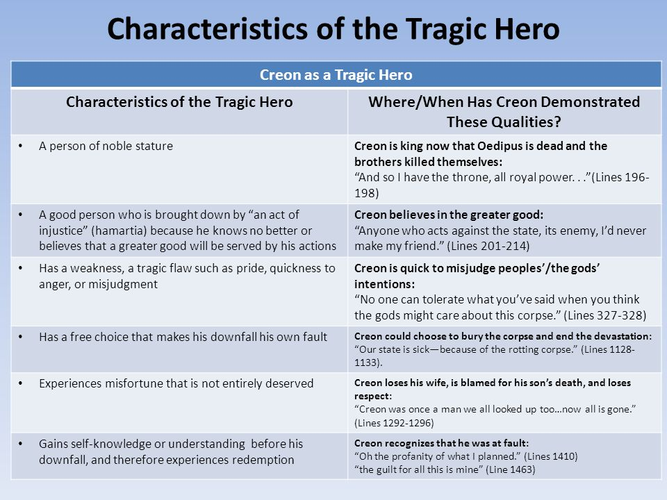 Creon Tragic Hero Essay Outline Expectations
