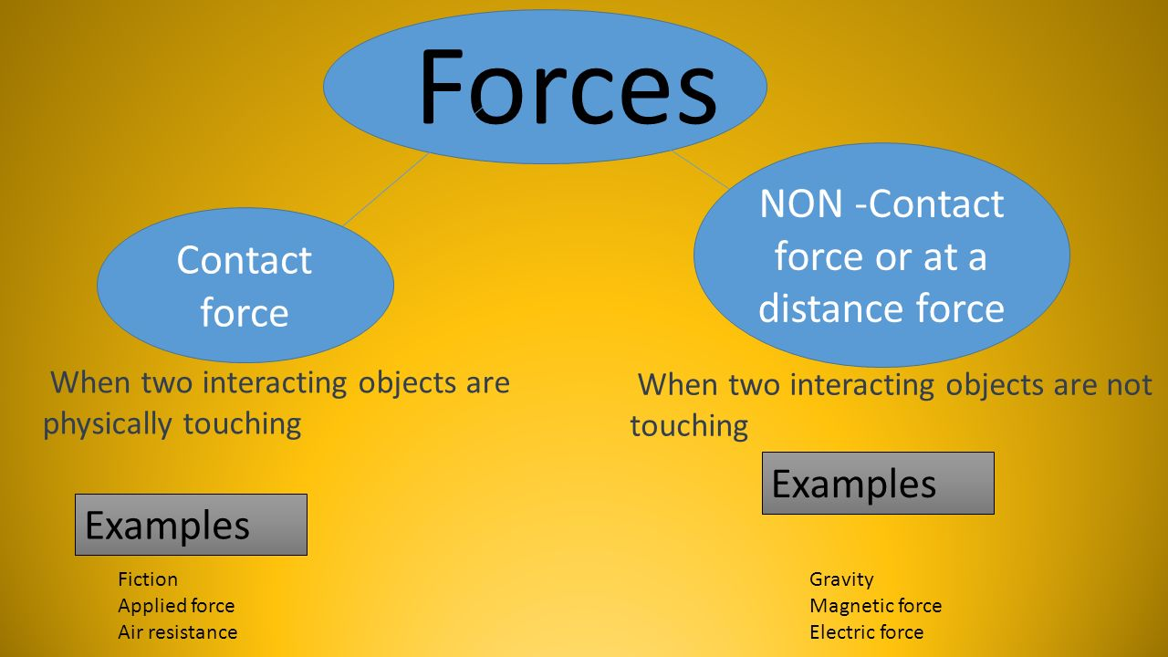 NON -Contact force or at a distance force