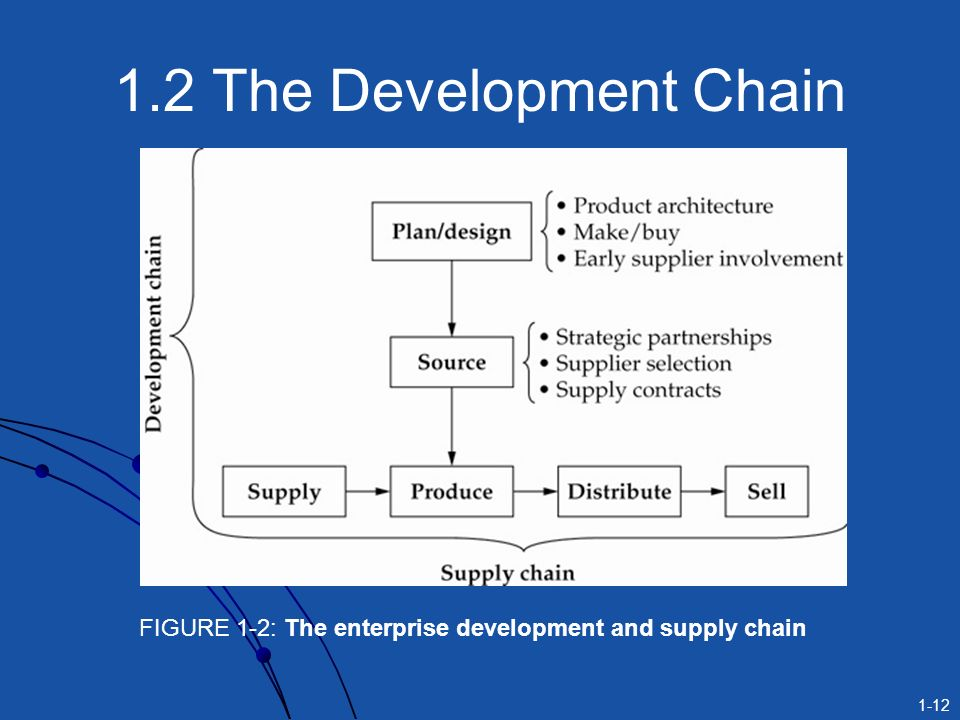 chapter 1 introduction to supply chain Audrey pond ba 339 - crawford study outline for chapter 1 introduction to managing operations across the supply chain 1 describe the operational strategies.