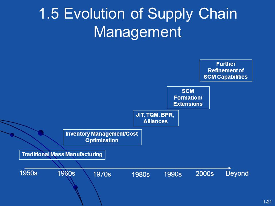 supply chain evolution at hp Access to case studies expires six months after purchase date publication date: october 30, 2004 the (a) and (b) cases describe the evolution of hp supply chain for.