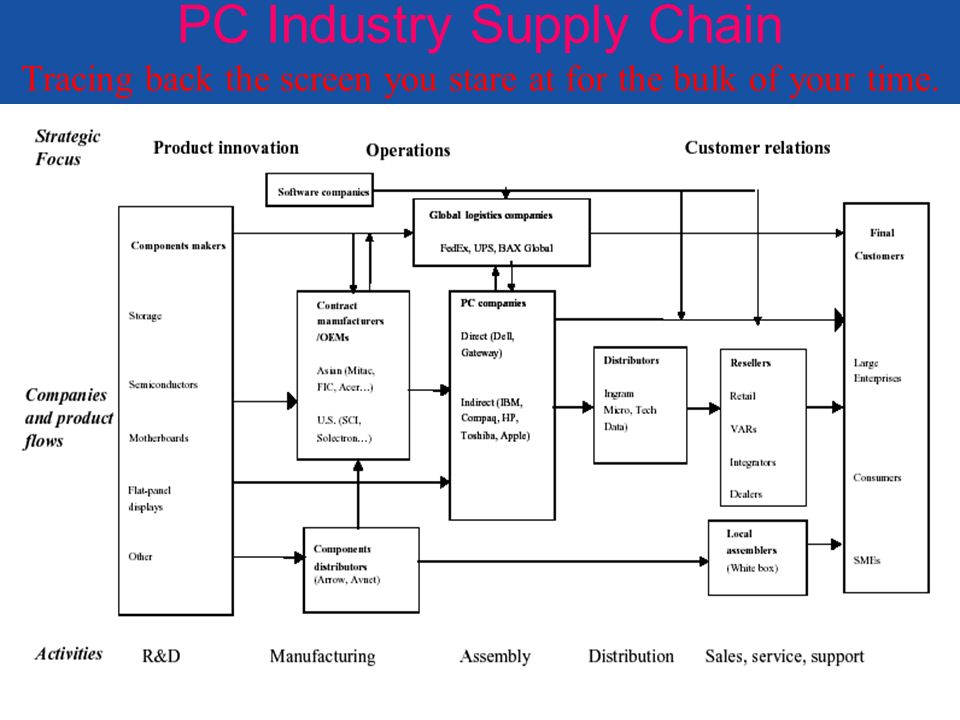 Chapter 1 Introduction To Supply Chain Management Ppt