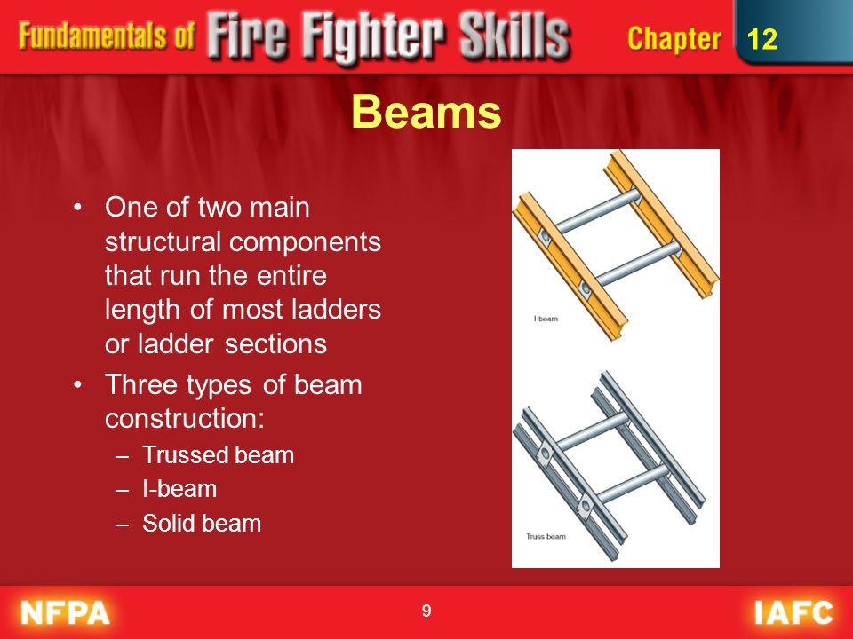 Ladders Ppt Video Online Download