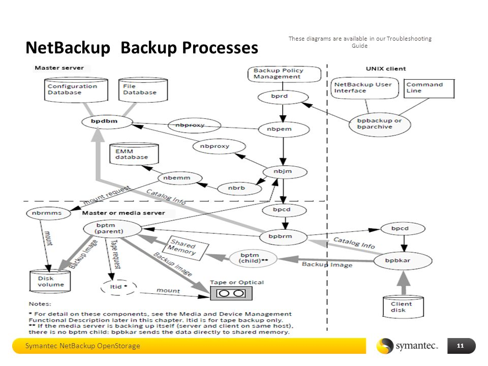 netbackup 7 5 process flow diagram