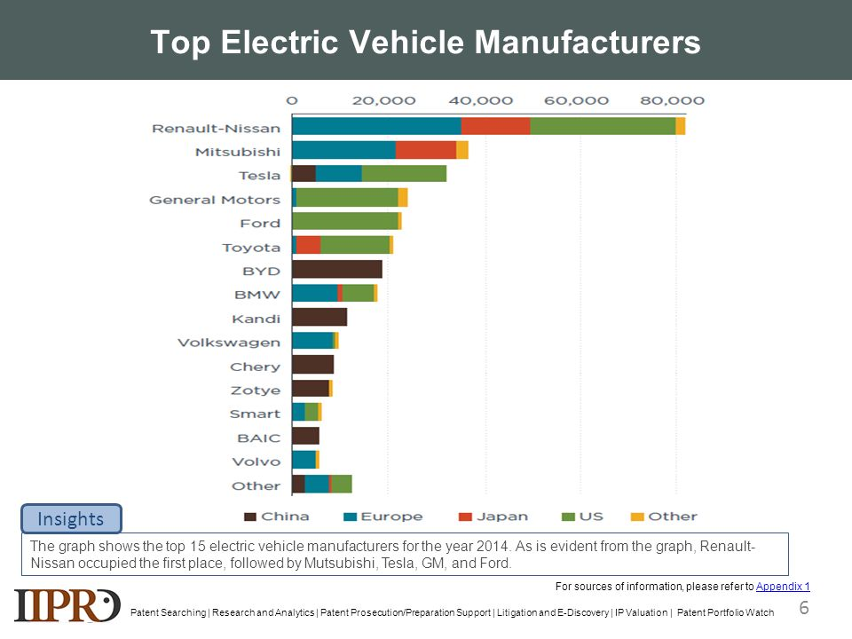 Top vehicle manufacturers vehicle ideas for Electric car motor manufacturers