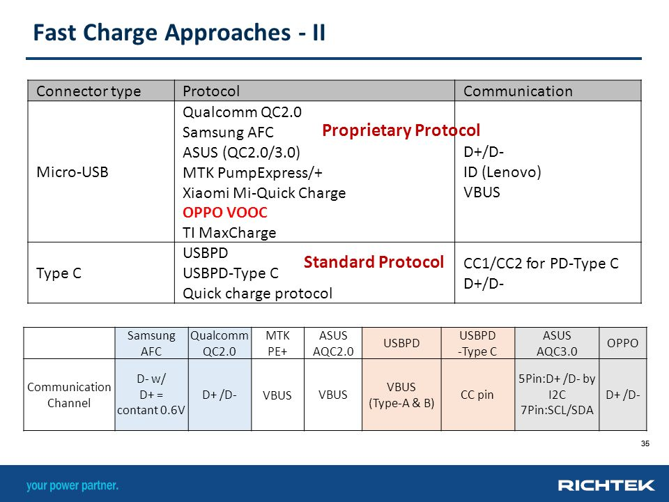 Decryption Of Quick Charging Technology Ppt Video Online