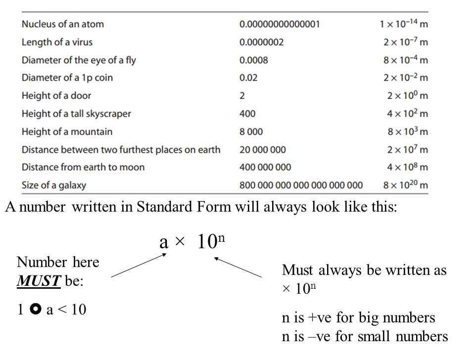 Lesson Objective Revise how to write numbers using Standard Form ...