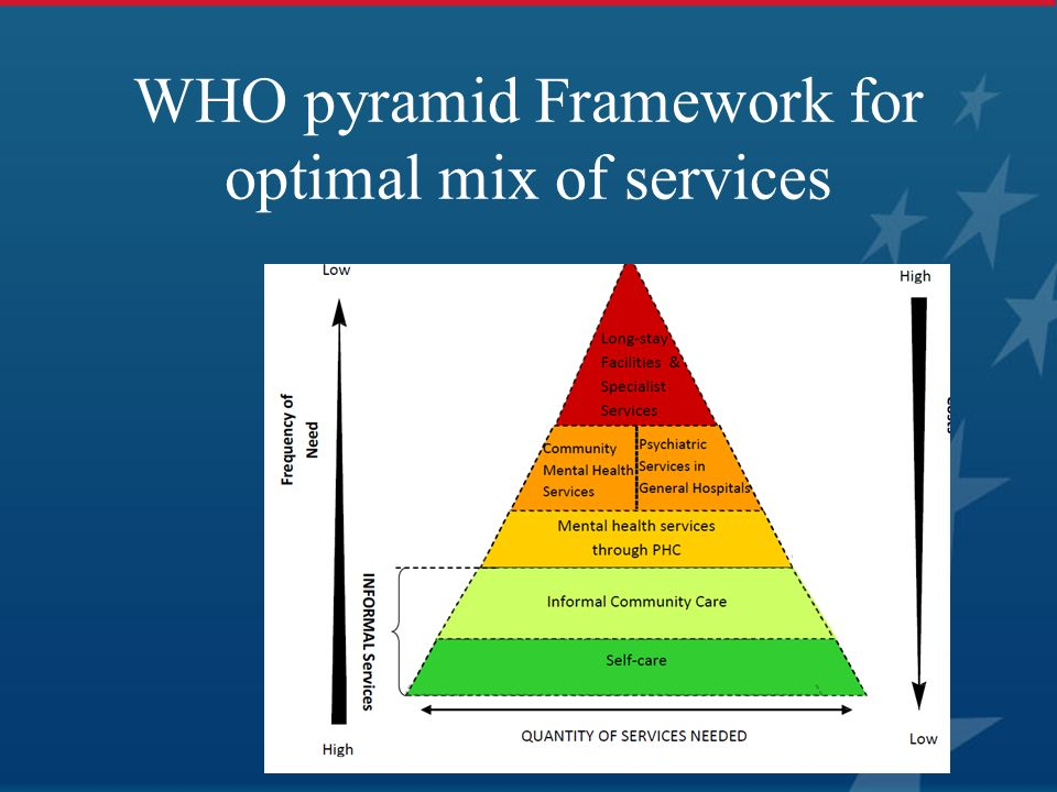 WHO pyramid Framework for optimal mix of services