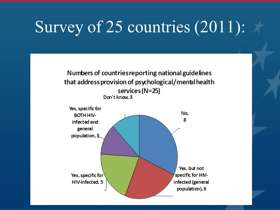 Survey of 25 countries (2011):