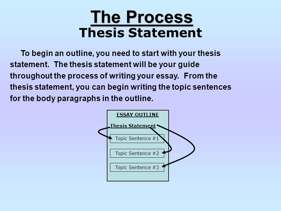 Thesis statement for