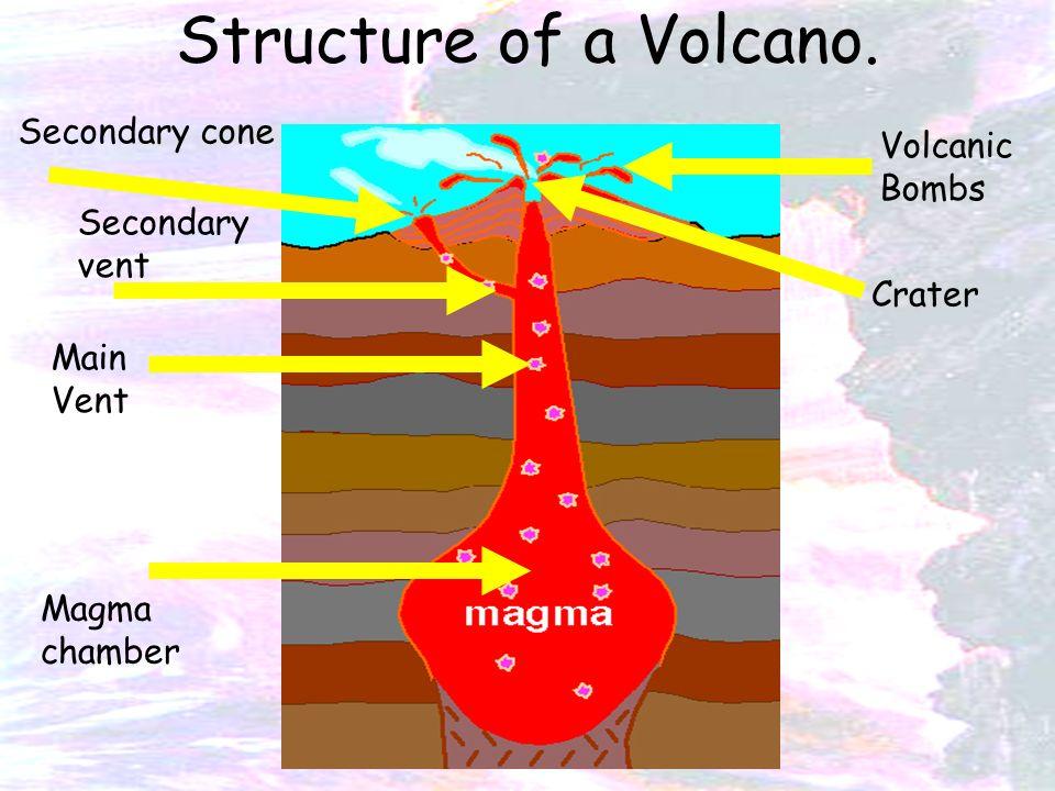 Volcano Diagram Plates Structure of a Volcano...