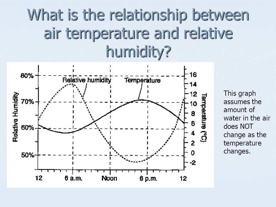 describe the relationship between temperature and relative humidity