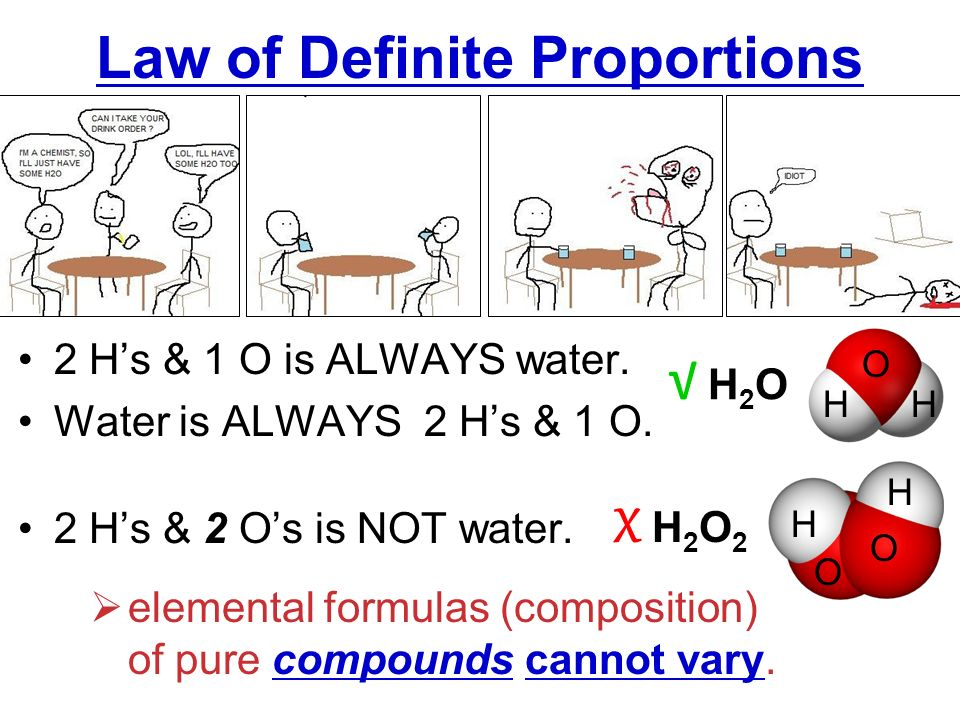 law of definite proportions pdf