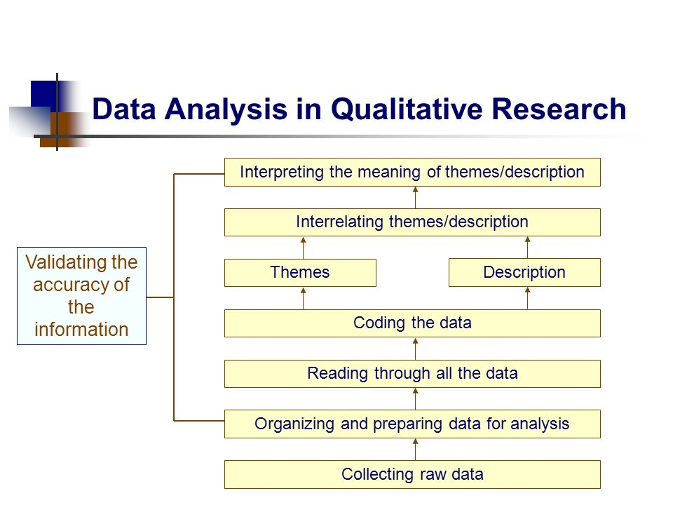 Data analysis qualitative research thesis