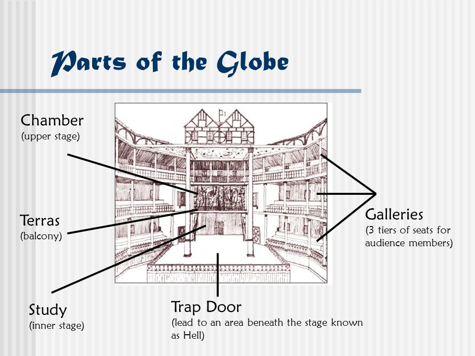 An analysis of globes globe to globe hamlet