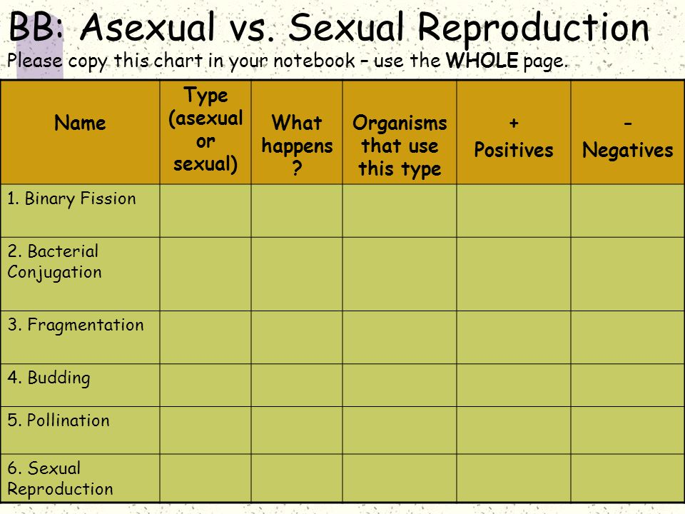 Asexual vs sexual reproduction foldable