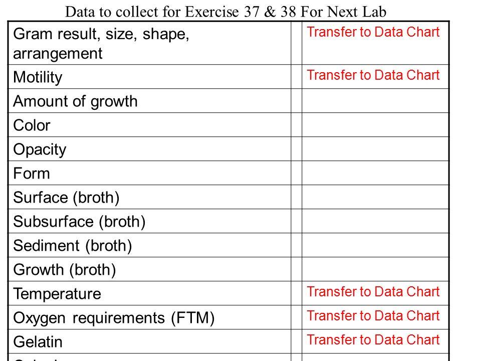 lab result chart