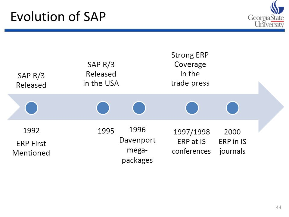 Enterprise Resource Planning Amp Sap Ppt Download