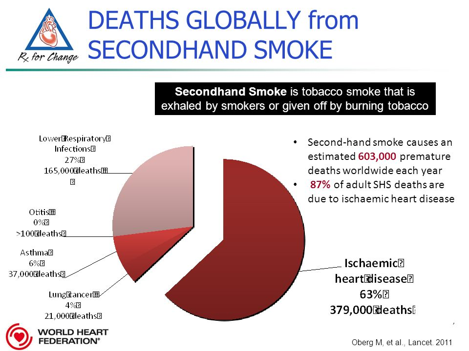 an analysis of the effects of second hand smoke on children Cancer among adults from exposure to secondhand smoke to tobacco smoke cancer among adults from exposure to of second-hand smoke with lung.