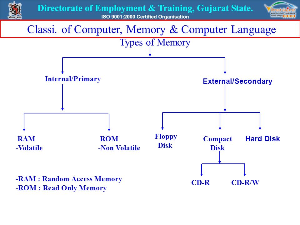 Lesson no 4 classification of computer language memory ppt video classi of computer memory computer language ccuart Image collections