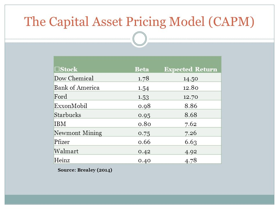 capital asset pricing model capm The capital asset pricing model (capm) is the product of a financial investment  theory that reflects the relationship between risk and expected return the model .