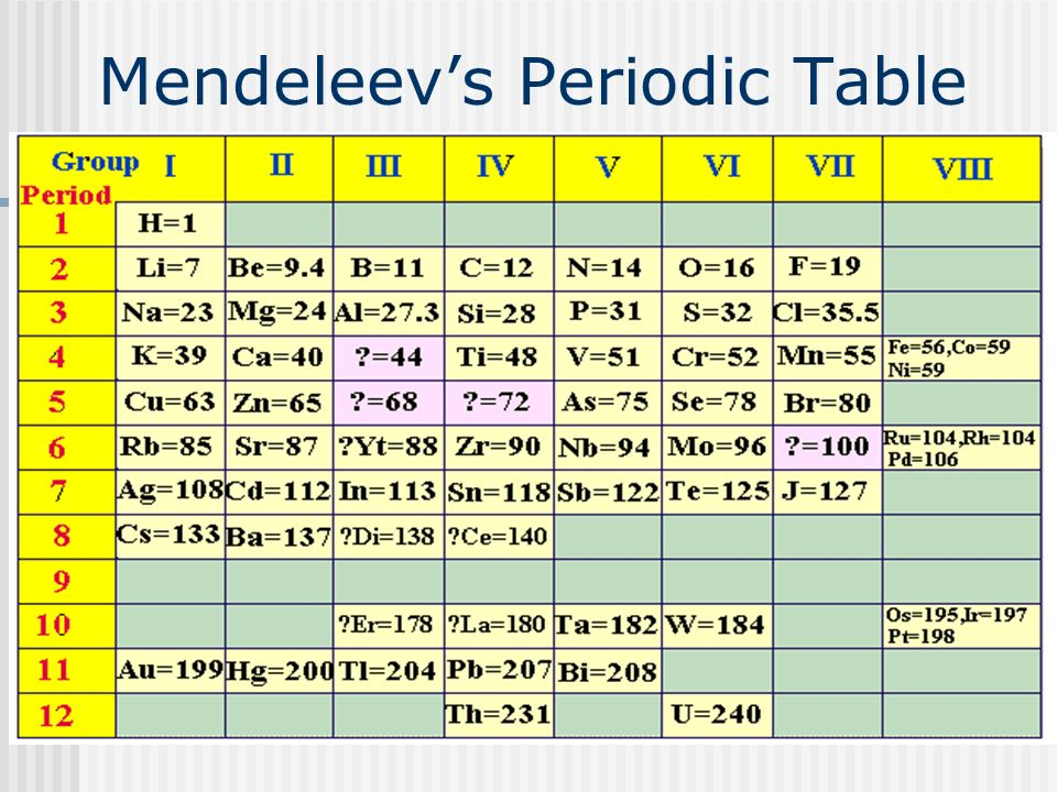 9 mendeleevs periodic table - Periodic Table Yt