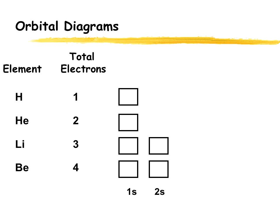 how to draw orbital diagrams for elements