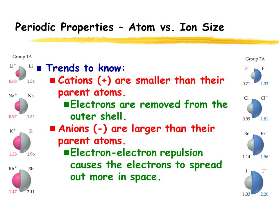 how to know which ions are smaller