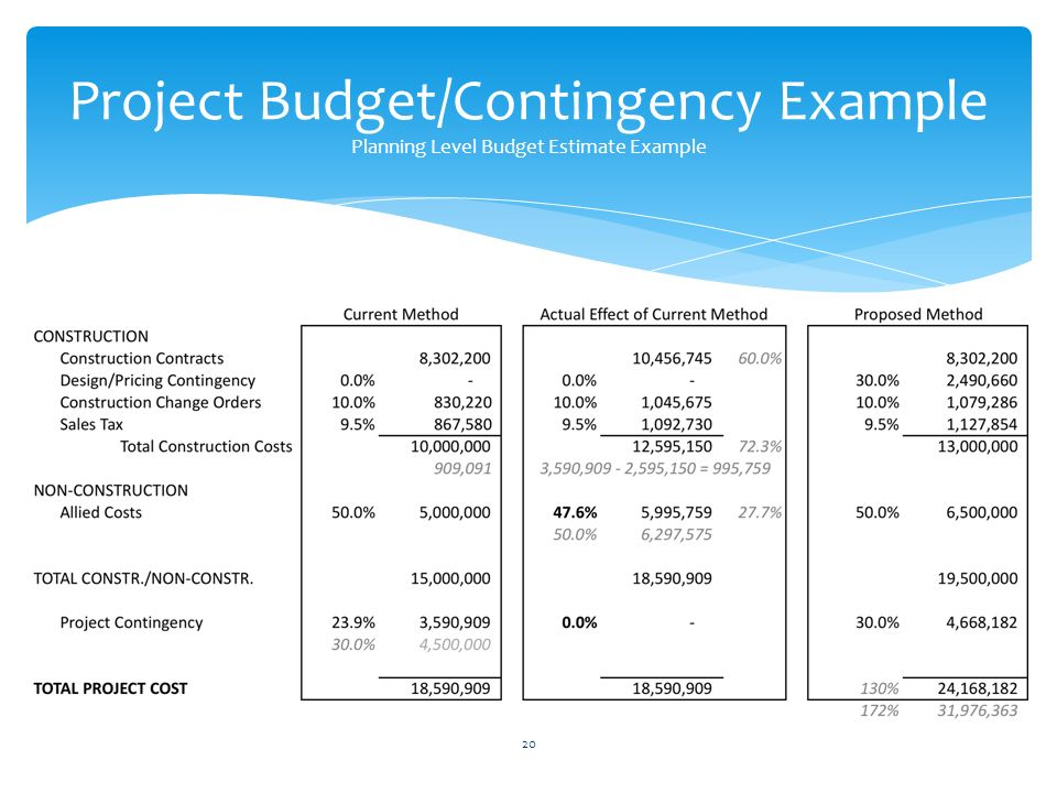 How Cost Contingency is Calculated?