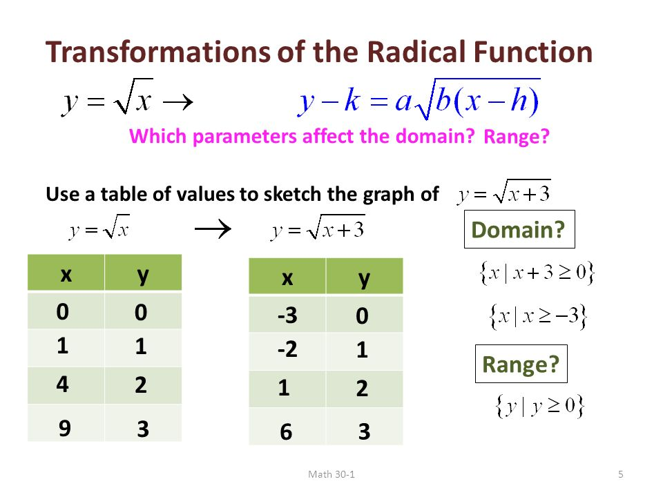 Radical functions graph the square root of a function ppt video transformations of the radical function ccuart Gallery