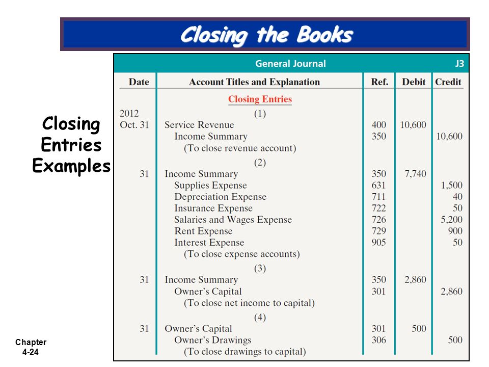 closing entries in accounting pdf